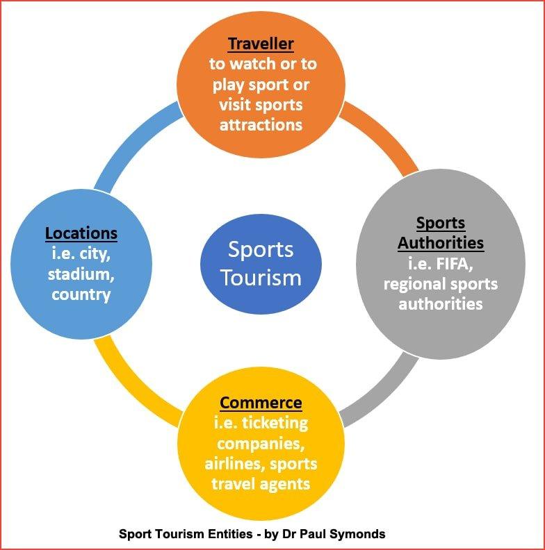 Sports tourism stakeholders diagram