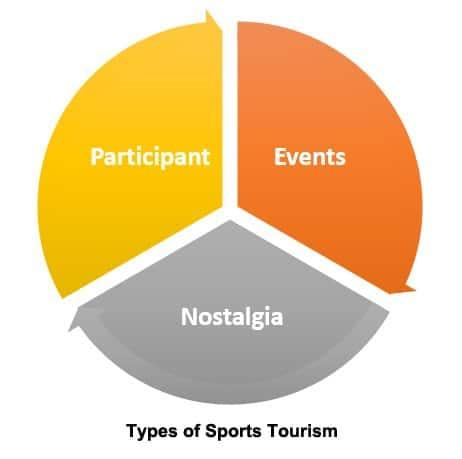 Types of sports tourism diagram